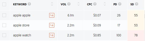 Apple Brand Search Volume