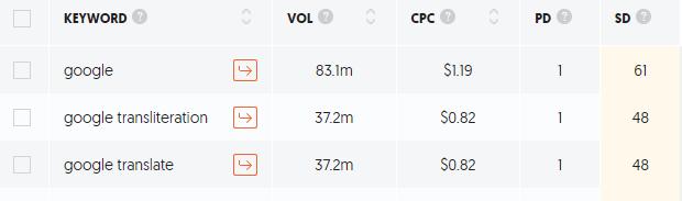 Google Brand Search Volume