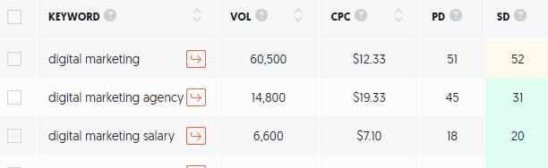 Digital Marketing Search Volume